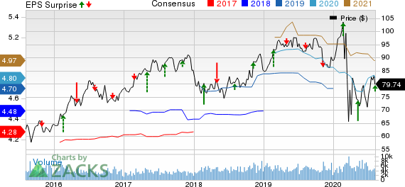 Pinnacle West Capital Corporation Price, Consensus and EPS Surprise