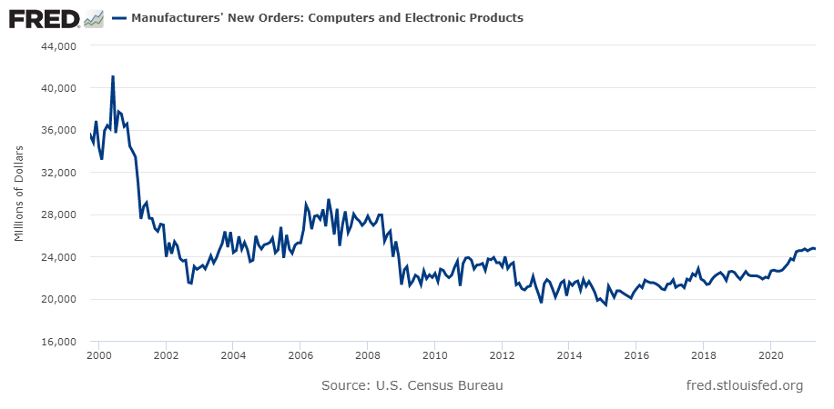 Manufacturers' New Orders