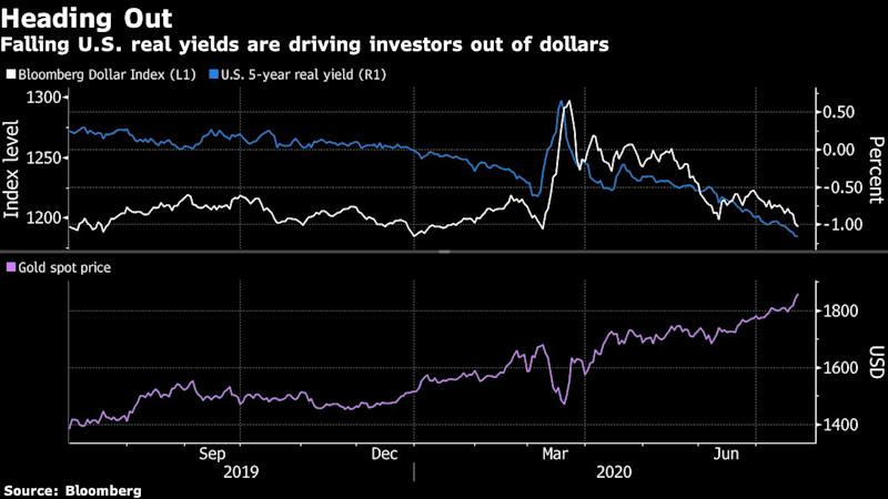 U.S. Bond Markets Are Driving Force Behind the New Gold Rush