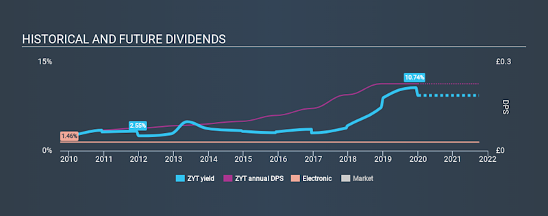 AIM:ZYT Historical Dividend Yield, January 5th 2020