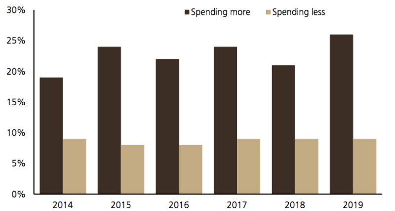 Year-over-year change in online spending on shoes, UBS