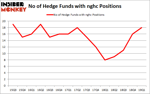 No of Hedge Funds with NGHC Positions