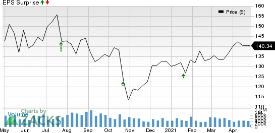 Citrix Systems, Inc. Price and EPS Surprise