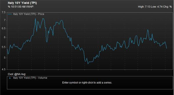 Italy Yields. Credit: FactSet