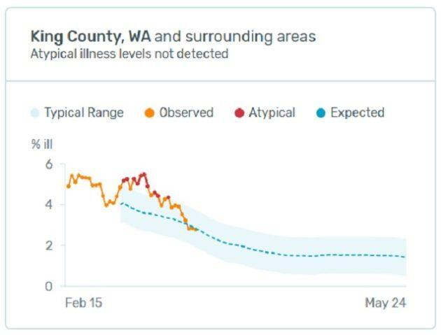 A chart of fever incidence in King County shows an atypical spike starting on March 3, rising to a peak on March 9, and fading away to more typical levels in the March 17-24 timeframe. (U.S. Health Weather Map / Kinsa Health / Oregon State University)