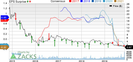 Chesapeake Energy Corporation Price, Consensus and EPS Surprise