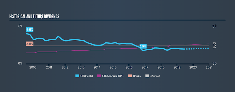 NYSE:CBU Historical Dividend Yield, June 6th 2019