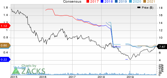 New Senior Investment Group Inc. Price and Consensus