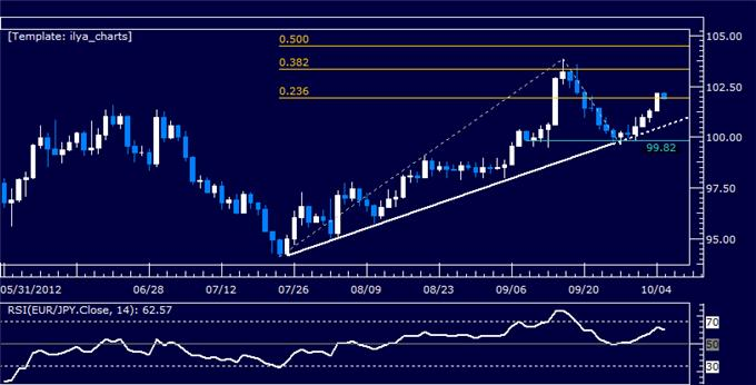 EURJPY_Classic_Technical_Report_10.05.2012_body_Picture_5.png, EURJPY Classic Technical Report 10.05.2012