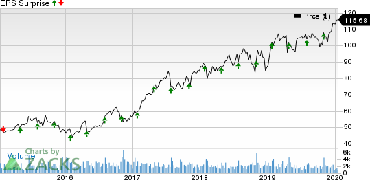 Hill-Rom Holdings, Inc. Price and EPS Surprise