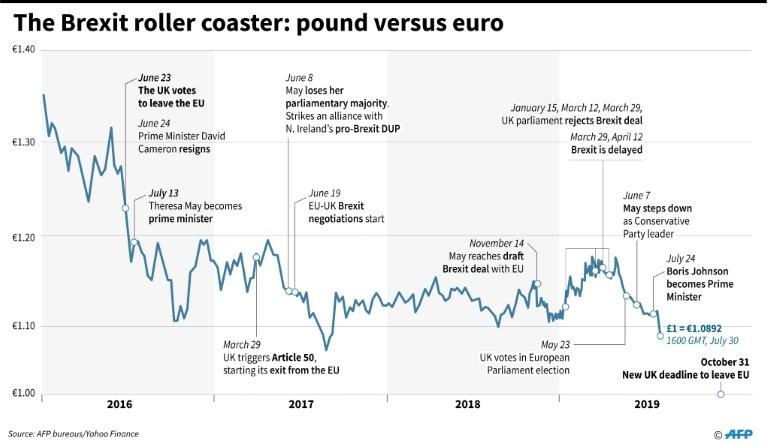 Chart showing the value of pound sterling against the euro, with Brexit-related events since 2016