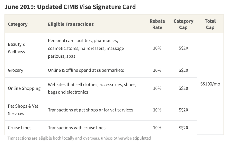 As of June 2019, CIMB Visa Signature Card will reward spend on beauty and wellness, groceries, online shopping, pet shops and vet services, and cruise lines