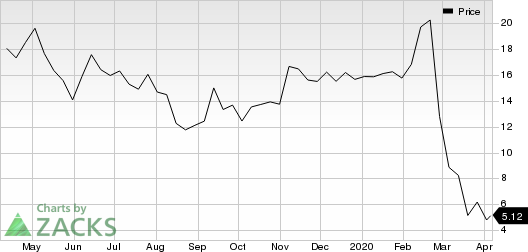 Hertz Global Holdings, Inc Price
