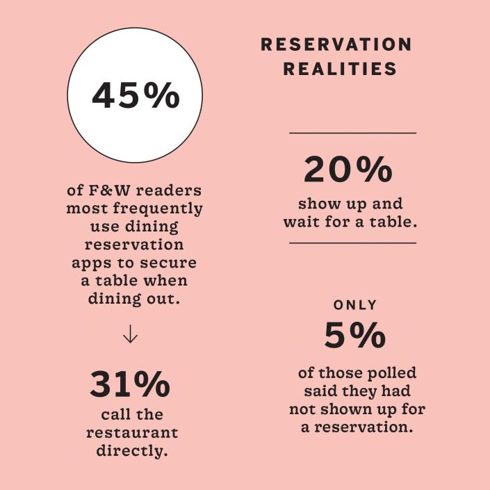 """Infographic titled """"Reservation Realities"""" showing that 45% of F&W readers most frequently use dining reservation apps to secure a table when dining out, 31% call the restaurant directly, 20% show up and wait for a table, and only 5% of those polled said they had not shown up for a reservation"""