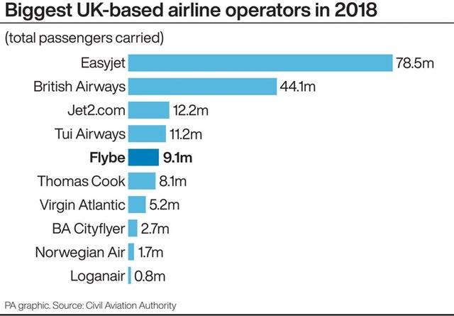 AIR Flybe