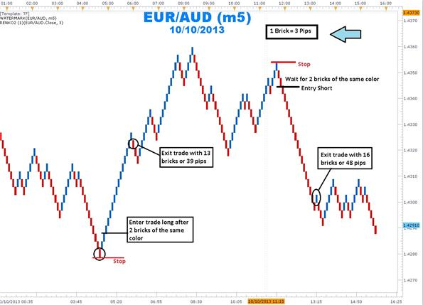 Trading_with_Trends_with_Renko_Charts_body_Picture_1.png, Trading Trends with Renko Charts