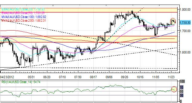 Forex_Euro_Slide_Continues_Japanese_Yen_Rebounds_on_US_Fiscal_Concerns_fx_news_currency_trading_technical_analysis_body_Picture_1.png, Forex: Euro Slide Continues; Japanese Yen Rebounds on US Fiscal Concerns