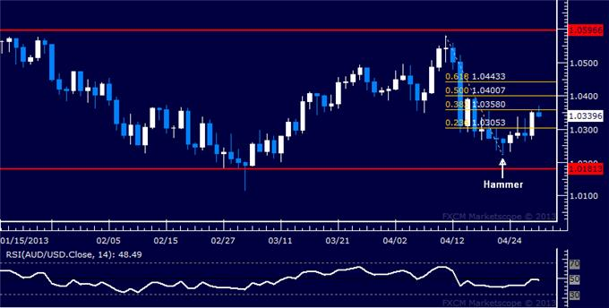Forex_AUDUSD_Technical_Analysis_04.30.2013_body_Picture_5.png, AUD/USD Technical Analysis 04.30.2013