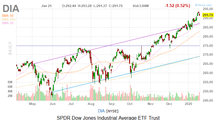 Dow Jones Today: China Virus Provides an Excuse for Sellers to Sell