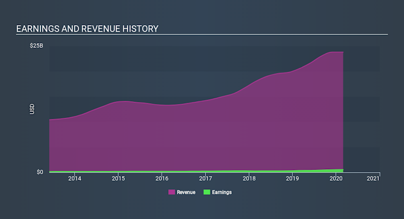 NYSE:SNX Income Statement May 18th 2020