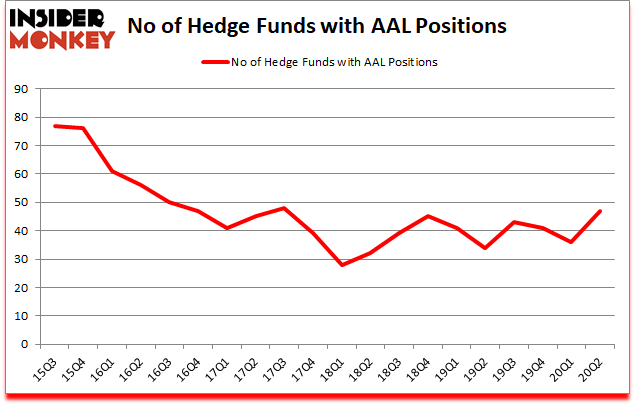 Is AAL A Good Stock To Buy?
