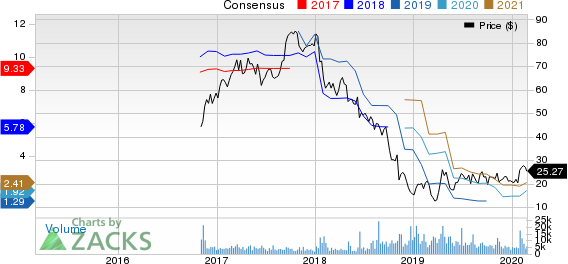 Adient PLC Price and Consensus