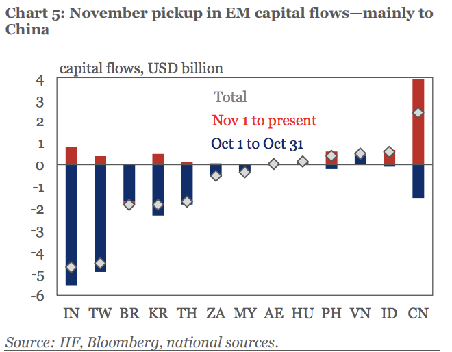 This chart shows the change from October to November in fund flows from international investors to emerging market assets.