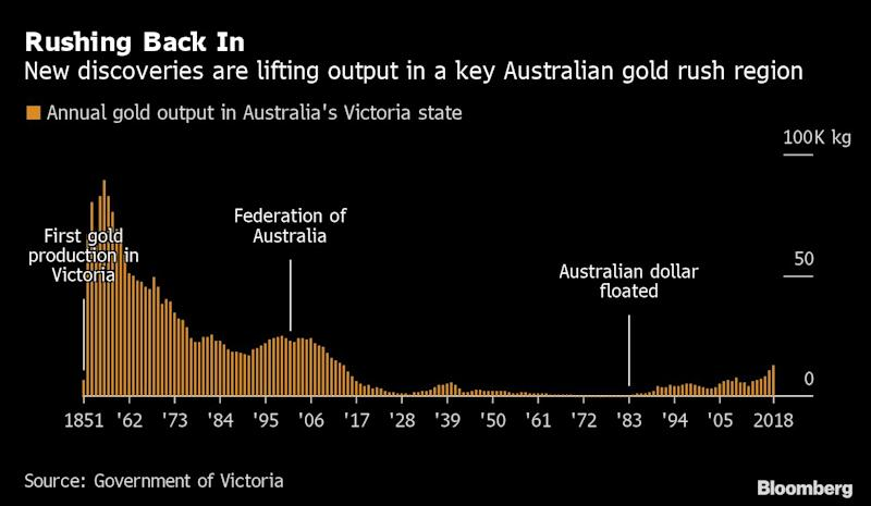A Forgotten Gold-Rush Hub Is Producing More Than It Has in a