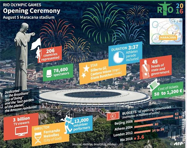 Rio Olympics Opening Ceremony (AFP Photo/)