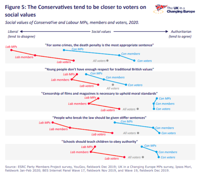 MPs and their constituents have differing views on a range of issues. (UK In A Changing Europe)