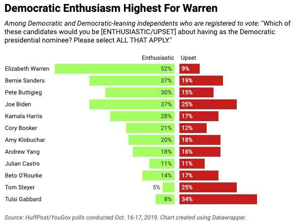About half of Democratic and Democratic-leaning voters pick Elizabeth Warren as someone they'd be enthusiastic to see nominated, according to a HuffPost/YouGov poll, with just 9% saying they'd be upset. (Photo: Ariel Edwards-Levy/HuffPost)