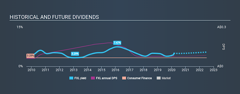 ASX:FXL Historical Dividend Yield, March 1st 2020