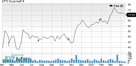 SL Green Realty Corporation Price and EPS Surprise