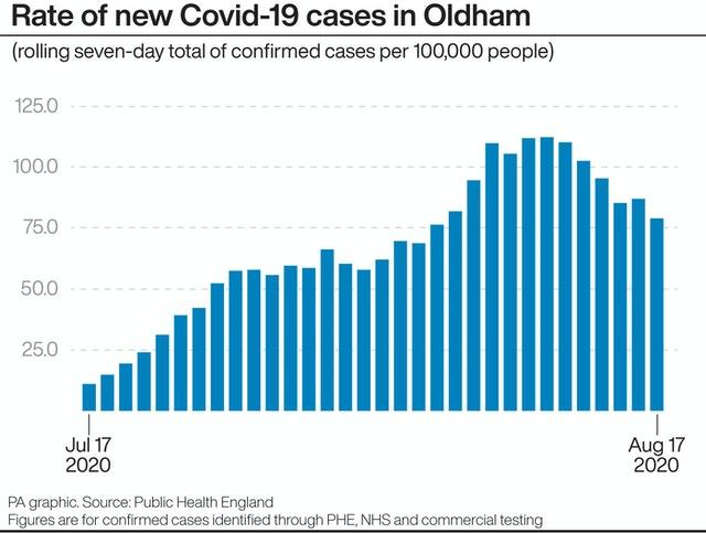 Rate of new Civid-19 cases in Oldham