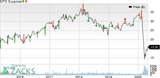 MGM Resorts International Price and EPS Surprise