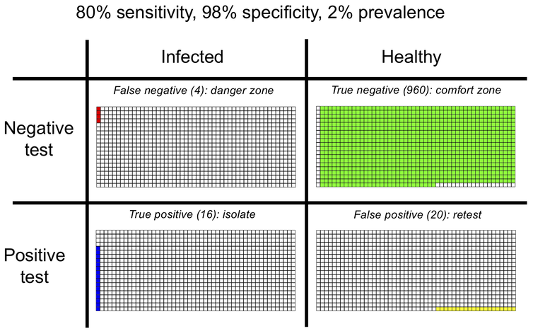 Table with rows showing test results (negative/positive) and individual status (infected/healthy) with colours indicating outcome (four false negatives, 960 true negatives, 16 true positives and 20 false positives)