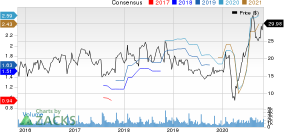 MarineMax, Inc. Price and Consensus