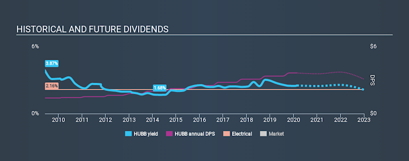 NYSE:HUBB Historical Dividend Yield, February 22nd 2020