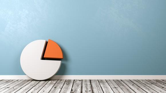 A white pie chart with a portion of it highlighted in orange sitting against a light blue wall