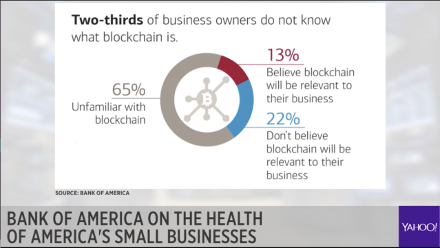 23% of small business owners do not know what blockchain is, but 13% believe it will be relevant to their business.