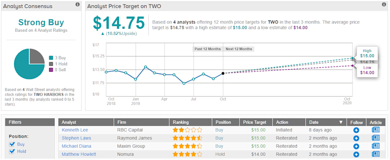 Two Harbors TWO price target