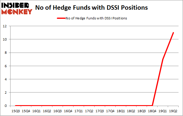 No of Hedge Funds with DSSI Positions