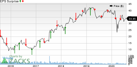 NRG Energy, Inc. Price and EPS Surprise