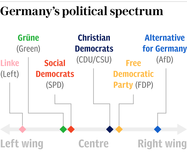 Graphic: Germany's political spectrum
