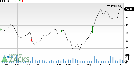 IIVI Incorporated Price and EPS Surprise