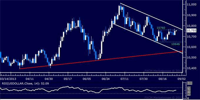Forex_US_Dollar_Capped_by_Range_Top_SPX_500_at_Risk_of_Deeper_Losses_body_Picture_5.png, US Dollar Capped by Range Top, SPX 500 at Risk of Deeper Losses