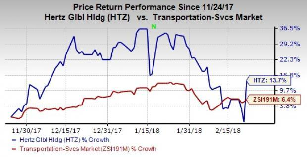 While Hertz's (HTZ) performance remained disappointing in the last few quarters, the company remains on track with the execution of its turnaround plan.