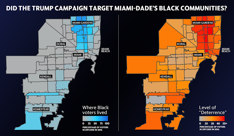 Cambridge Analytica data from 2016 show higher levels of deterrence for all voters known to the Trump campaign in ZIP codes with higher proportions of Black voters. The darkest red extends from Little Haiti to Miami Gardens along Interstate 95.