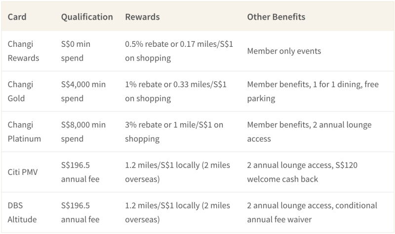 Changi Rewards cards aren't as good as other rewards credit cards for miles