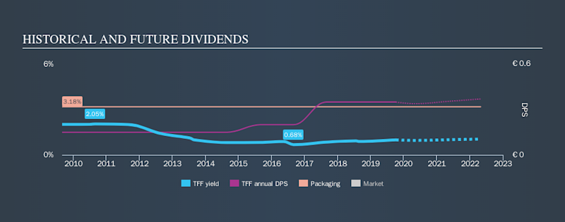 ENXTPA:TFF Historical Dividend Yield, October 8th 2019